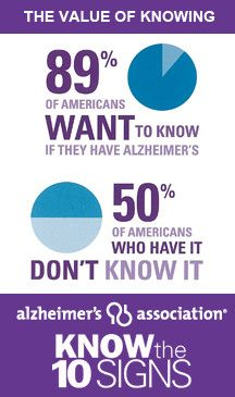 50% of people who have Alzheimer's don't know it. www.alz.org #alzheimers #tgen #mindcrowd www.mindcrowd.org