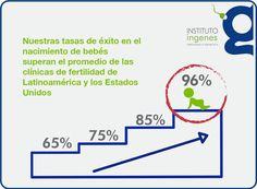 9 Ideas De Inseminación Artificial Inseminación Inseminacion Artificial Embarazo Multiple