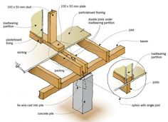 connections construction | Figure 2: Floor framing under loadbearing wall.