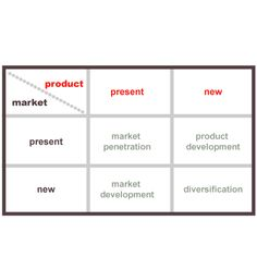 Product Market Matrix | Ansolff's article, 'Strategies for Diversification', in the Harvard Business Review provided a practical framework for selecting a firm's expansion route in a growing market by reasoning that long-range planning was necessary to drive managerial decision making when the speed of change exceeded the firm's ability to respond. || Brand Extension