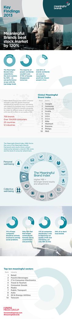 The World's Most Meaningful Brands (Infographic)
