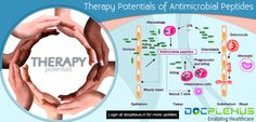 Therapy potential of Antimicrobial peptides #Healthcare #Docplexus