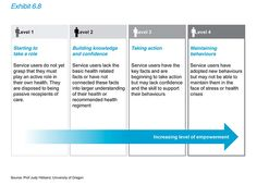 different levels of involvement in care