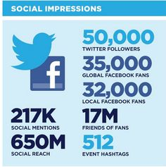 In 2012, more than 66,000 people attended Social Media week in 26 countries. This year, hot topics included digital privacy, entrepreneurship, crisis communication, and more. Check out what was said!