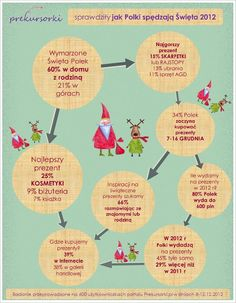 Polki są tradycjonalistkami w sprawie Świąt i najchętniej spędziłyby je   w domu z rodziną. Kryzys nie dotknął ich kieszeni, ponieważ na prezenty świąteczne w tym roku 45% Polek wyda tyle samo, a 29% więcej niż w roku 2011. www.prekursorki.pl #infographic #christmas #santa