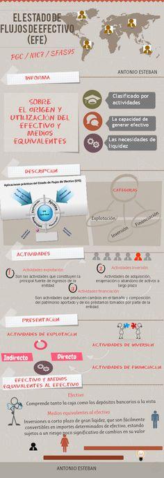 Infografía del Estado de Flujos de Efectivo