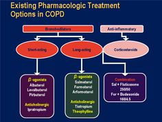 List of Beta 2 Blockers | Improving Outcomes in COPD Patients: Breaking Down the Barriers to ...