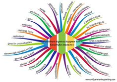 be wp-content uploads 2015 10 positief-in-de-klas. Coaching, Social Work, Social Skills, Positive Behavior Support, Leader In Me, 21st Century Skills, School Life, School Hacks, School Classroom