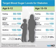 sugar level chart age wise: Blood sugar levels chart health pinterest blood sugar level