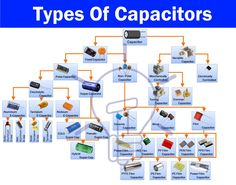 Different Types Of Capacitors With Its Characteristics & Applications A capacitor is one of the most used electronic components which is used in almost any kind of circuit. Its uses & chara… Electronic Circuit Projects, Electrical Projects, Electronic Engineering, Electrical Engineering, Cool Electronics, Electronics Components, Electronics Projects, Electronic Schematics, Electronic Parts