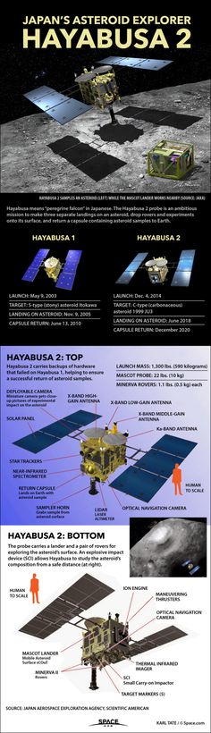 Hayabusa 2 - waiting for 2020.