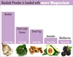 Baobab powder is a natural source of magnesium as it contains twice as much magnesium as dark leafy greens. Fruit Benefits, Health Benefits, Health Tips, Baobab Powder, Super Green Smoothie, Heart Function, Dried Figs, Bone Density, Prevent Diabetes