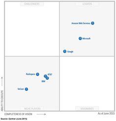magic quadrant for public cloud storage services