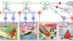 Understanding comic books is surprisingly hard.
