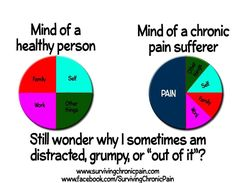 """Life with Fibromyalgia/ Chronic Pain ~ This couldn't be more accurate....except for by making """"self"""" smaller & the rest bigger."""