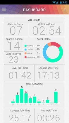 Team Voicemail Alerts. Android Wallboard app for Cisco UCCE and ...