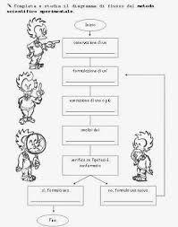 Risultato immagini per schede didattiche scuola primaria storia classe quarta Stem Projects, Scientific Method, Dyslexia, Stress, Coding, Science, Math, School, 3