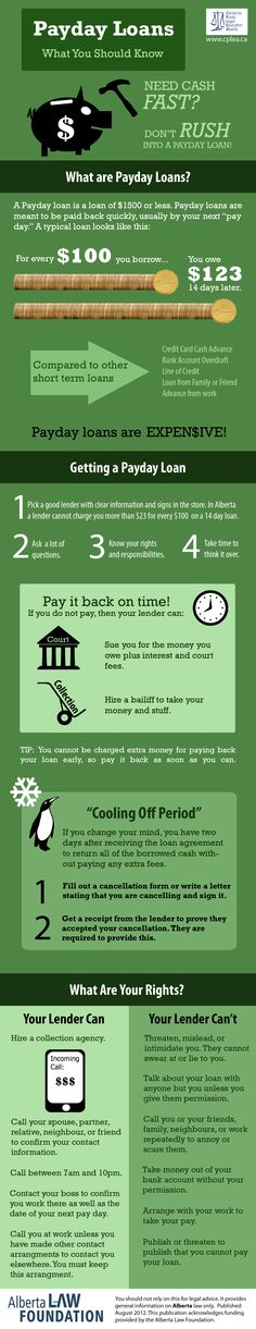 Payday Loans Infographic (based on Alberta Law)