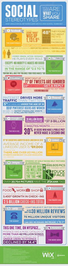 Social Networks In A High School Yearbook [Infographic]