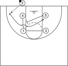 box cutter - part 1 : baseline out of bounds plays Youth Basketball Drills, Basketball Systems, Basketball Plays, Basketball Stuff, Girls Basketball, Basketball Coach, Detroit, Coaching, Fitness Motivation