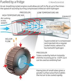 reaction engines - Google Search