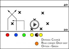 7 man flag football play. 60% of the time it works 100% of the time. More at http://theflagfootballplaybook.com