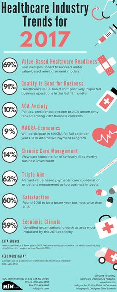 Healthcare Industry Trends for 2017 Admin Jobs, Translational Medicine, Industry Trends, Health Care Reform, Business Intelligence, Data Science, Public Health, Helpful Hints, Nursing