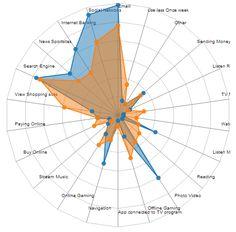 Making the D3 Radar Chart look a bit better   Data Sparkle