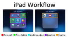 Instructional Activities on the IPAD from A to Z