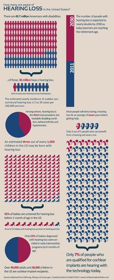 Hearing Loss Infographic. For more information, go to http://www.fauquierent.net/audiology.htm