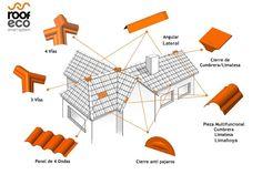 El Sistema de Tejado Modular Roofeco al completo.