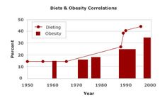 Diets & Obesity Graph - International Journal of Obesity in 2002