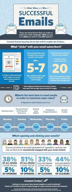 Email Marketing - The What, When, and Who of Successful Emails [Infographic] : MarketingProfs Article