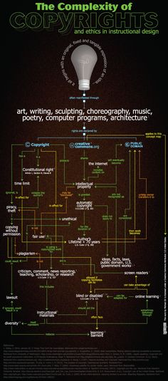 Copyright Infographic by Michael Orr, via Behance