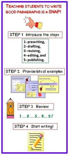 "PARAGRAPH WRITING PowerPoint~ Fun, animated, slide presentation! This step-by-step approach helps students see how easy it can be to decode prompts, use prewriting activities to generate ideas, create a draft with organized ideas and supporting details, revise writing for clarity and fluency, edit writing for accuracy, and publish writing that is attractive and easy-to-read. This ""nuts and bolts"" approach takes the mystery out of writing! #paragraph #writing #powerpoint $"