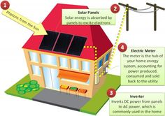 How Solar Roofing Works
