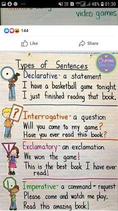Types Of Sentences, Basketball Games, Good Books, Good Things, Reading, Basketball Plays, Sentence Types, Kinds Of Sentences, Reading Books