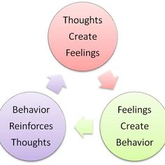 Thoughts, feelings and behavior.