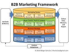 Awesome BB Digital Marketing Strategy Check More At Http