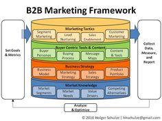 Everything Technology Marketing: A Simple Marketing Framework Digital Marketing Strategy, P's Of Marketing, Marketing Technology, Sales Strategy, Marketing Tactics, Inbound Marketing, Business Marketing, Marketing Strategies, Marketing Ideas
