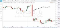 model' pogloshcheniya indikator British, Dollar, Action, Chart, Model, Pattern, Group Action, Scale Model