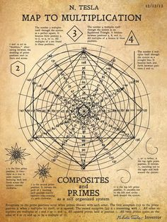 "sifu-kisu: "" Nikola Tesla's recently discovered ""Map to Multiplication"" or ""The Math Spiral"" showing how numbers all work together based on a spiral with 12 positions. (and notice the date Tesla created this!) or (multiples of is the. Alchemy, Pseudo Science, Tesla S, Poster Design, Quantum Physics, Physics Theories, Sacred Geometry, Geometry Art, Mathematics"