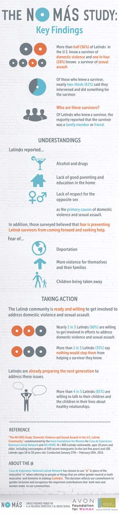 2015 NO MÁS STUDY INFOGRAPHIC: Domestic violence and sexual assault in the U.S. Latino community
