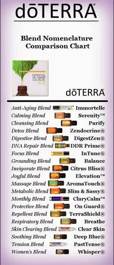 Names for Oils #doterra #oils