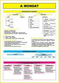 Kapcsolódó kép English Grammar, Kids Learning, Worksheets, Clever, Preschool, Language, Classroom, Study, Album