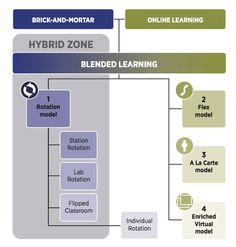 Is K-12 Blended Learning Disruptive?   from the Clayton Christensen Institute