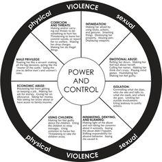Psychology Abuse -Power