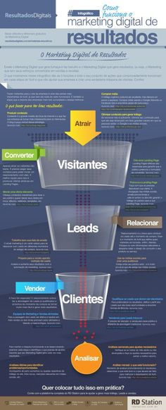 Marketing digital de resultados #infografía