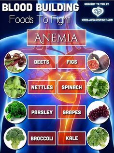 Blood Building Foods to Fight Anemia • Beets • Figs • Nettles • Spinach • Parsley • Grapes • Broccoli • Kale