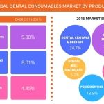Global Dental Consumables Market Projected to be Worth USD 15.24 Billion by 2021: Technavio